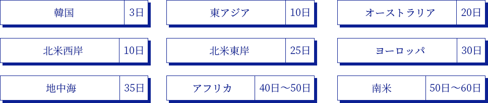 日本からのおおよその航海日数